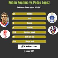 Ruben Rochina vs Pedro Lopez h2h player stats