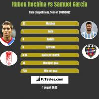 Ruben Rochina vs Samuel Garcia h2h player stats