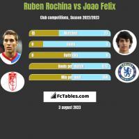Ruben Rochina vs Joao Felix h2h player stats