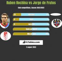 Ruben Rochina vs Jorge de Frutos h2h player stats
