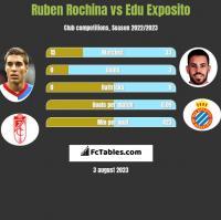 Ruben Rochina vs Edu Exposito h2h player stats
