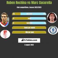Ruben Rochina vs Marc Cucurella h2h player stats