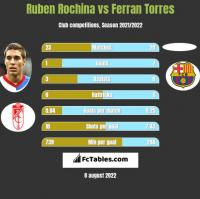 Ruben Rochina vs Ferran Torres h2h player stats
