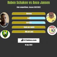 Ruben Schaken vs Anco Jansen h2h player stats