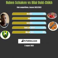 Ruben Schaken vs Bilal Ould-Chikh h2h player stats