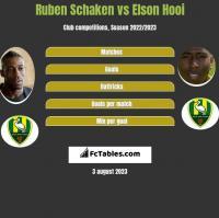 Ruben Schaken vs Elson Hooi h2h player stats