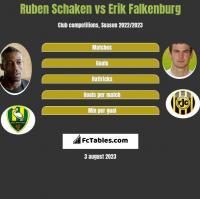 Ruben Schaken vs Erik Falkenburg h2h player stats
