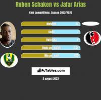Ruben Schaken vs Jafar Arias h2h player stats