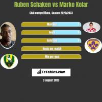 Ruben Schaken vs Marko Kolar h2h player stats