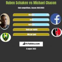 Ruben Schaken vs Michael Chacon h2h player stats