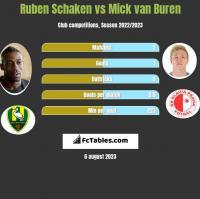 Ruben Schaken vs Mick van Buren h2h player stats