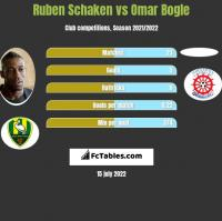 Ruben Schaken vs Omar Bogle h2h player stats