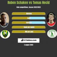 Ruben Schaken vs Tomas Necid h2h player stats