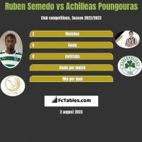 Ruben Semedo vs Achilleas Poungouras h2h player stats
