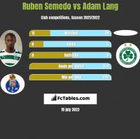 Ruben Semedo vs Adam Lang h2h player stats