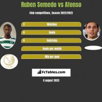 Ruben Semedo vs Afonso h2h player stats