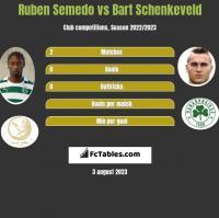Ruben Semedo vs Bart Schenkeveld h2h player stats