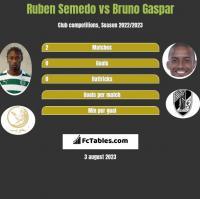 Ruben Semedo vs Bruno Gaspar h2h player stats