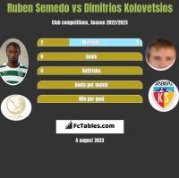 Ruben Semedo vs Dimitrios Kolovetsios h2h player stats