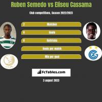 Ruben Semedo vs Eliseu Cassama h2h player stats