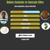 Ruben Semedo vs Goncalo Silva h2h player stats