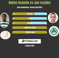 Ruben Semedo vs Jan Lecjaks h2h player stats