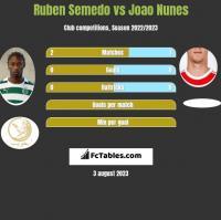 Ruben Semedo vs Joao Nunes h2h player stats