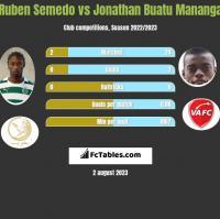 Ruben Semedo vs Jonathan Buatu Mananga h2h player stats