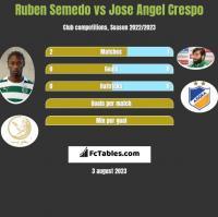 Ruben Semedo vs Jose Angel Crespo h2h player stats