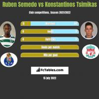 Ruben Semedo vs Konstantinos Tsimikas h2h player stats