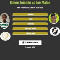 Ruben Semedo vs Leo Matos h2h player stats