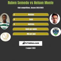 Ruben Semedo vs Nelson Monte h2h player stats