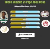 Ruben Semedo vs Pape Abou Cisse h2h player stats