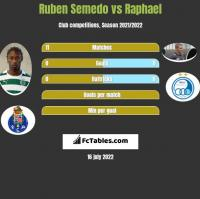 Ruben Semedo vs Raphael h2h player stats