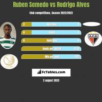 Ruben Semedo vs Rodrigo Alves h2h player stats