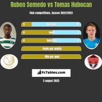 Ruben Semedo vs Tomas Hubocan h2h player stats