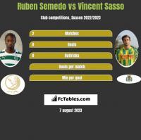 Ruben Semedo vs Vincent Sasso h2h player stats