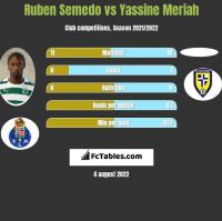 Ruben Semedo vs Yassine Meriah h2h player stats