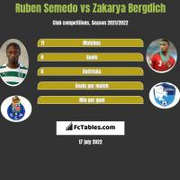 Ruben Semedo vs Zakarya Bergdich h2h player stats