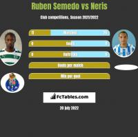 Ruben Semedo vs Neris h2h player stats