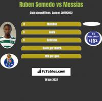 Ruben Semedo vs Messias h2h player stats