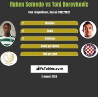 Ruben Semedo vs Toni Borevkovic h2h player stats