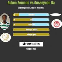 Ruben Semedo vs Ousseynou Ba h2h player stats