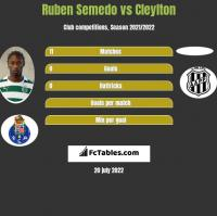 Ruben Semedo vs Cleylton h2h player stats