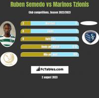 Ruben Semedo vs Marinos Tzionis h2h player stats