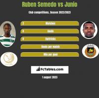 Ruben Semedo vs Junio h2h player stats