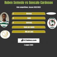 Ruben Semedo vs Goncalo Cardosoo h2h player stats