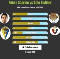 Ruben Sobrino vs Ante Budimir h2h player stats