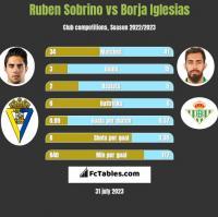 Ruben Sobrino vs Borja Iglesias h2h player stats