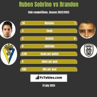 Ruben Sobrino vs Brandon h2h player stats